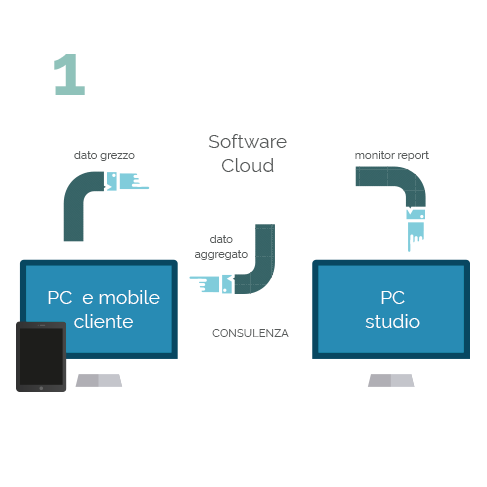software-cloud-commercialisti-1