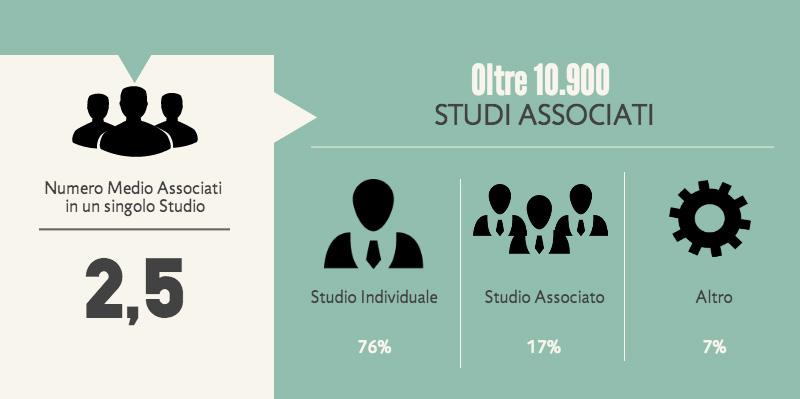 Statistiche associazioni tra professionisti