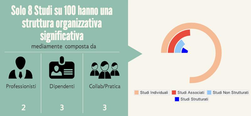 Struttura organizzativa nelle associazioni tra professionisti